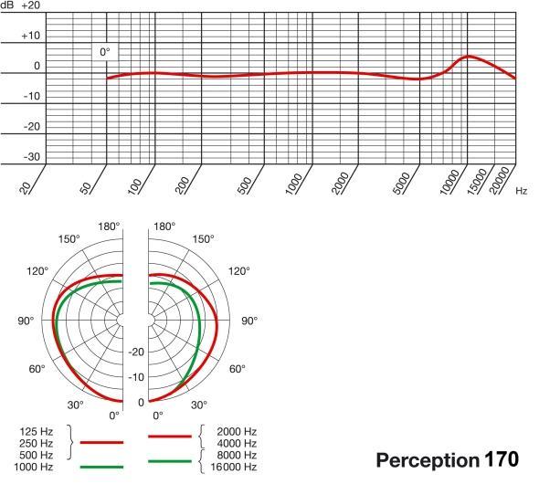 Perception P170 / Инструментальные микрофоны, Музыкальный Мастер